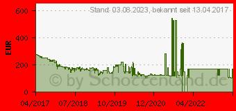 Preistrend für Sony Xperia XA1