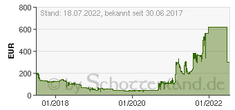 Preistrend für ASRock H110 Pro BTC+ (90-MXB5S0-A0UAYZ)