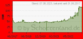 Preistrend für Falken Eurowinter HS01 195/65R15 95T