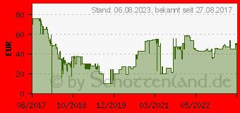 Preistrend für SanDisk 64GB iXpand Base für iPhone (SDIB20N-064G-GN9UN)