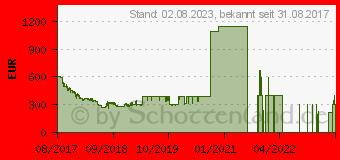 Preistrend für Sony Xperia XZ1 Compact