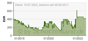 Preistrend für Wiko Wim 64GB
