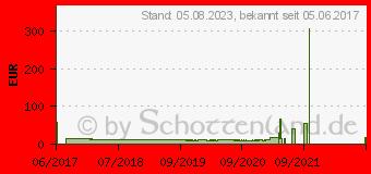 Preistrend für RaidSonic Icy Box IB-M2S251 Konverter für M.2 SATA zu 2.5 Zoll SSD