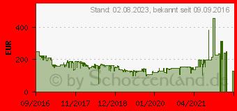 Preistrend für Sony GTK-XB5 Bluetooth-Lautsprecher