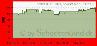 Preistrend für DeLOCK 5.25-Zoll Wechselrahmen für Slim Laufwerk und 2x 2,5 Zoll Festplatten (47230)