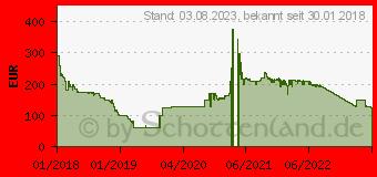 Preistrend für LC-Power LC1800 V2.31 - Mining-Edition
