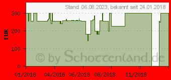 Preistrend für SKAGEN Connected Smartwatch Herrenuhr Schwarz (SKT5001)
