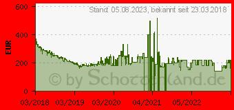 Preistrend für Huawei P20 Lite