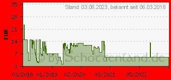 Preistrend für SEAGATE Rescue Datenrettung [2 Jahre] (STZZ794)