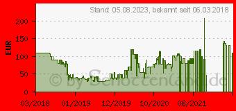 Preistrend für LG PK3 - Lautsprecher - tragbar - kabellos - Bluetooth - 16 Watt (PK3.AEUSLLK)