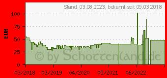 Preistrend für TEFAL FV 3951 Bügeln & Glätten - Weiss / Türkis (FV3951)
