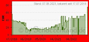 Preistrend für SAMSUNG Clear View Standing für Note 9 Brown EF-ZN960 (EF-ZN960CAEGWW)