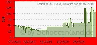 Preistrend für XLYNE Keto XW FIT Smartwatch Schwarz/Rot (54022)
