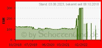 Preistrend für MSI Z390-A PRO (7B98-001R)