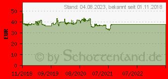 Preistrend für Sava Perfecta 185/60R14 82T