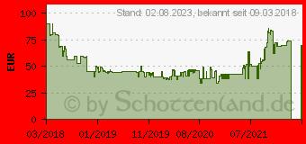 Preistrend für TEFAL FV4980 Dampfbügeleisen SmartProtect