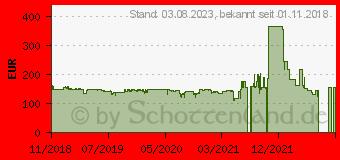 Preistrend für Corsair Hydro Series H115i RGB PLATINUM