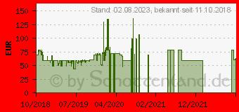 Preistrend für Lenovo Tab E7 TB-7104F (ZA400024SE)