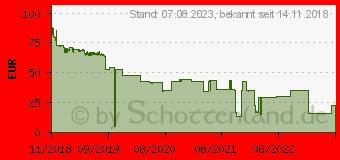 Preistrend für HP Toner 94X schwarz (CF294X)