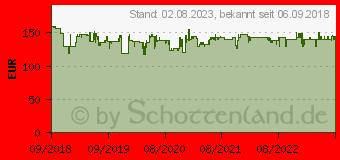 Preistrend für DJI Tello Boost Combo (Powered by DJI) (178535) (CP.TL.00000015.01)