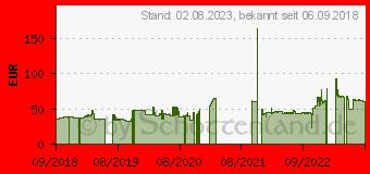 Preistrend für PowerTrac Power March AS 175/65R14 86T
