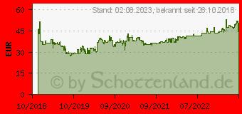 Preistrend für Fulda EcoControl 155/65R13 73T