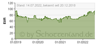 Preistrend für Continental EcoContact 6 205/55R16 94V