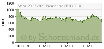 Preistrend für DeLonghi ECAM 370.95.T Dinamica Plus Kaffeevollautomat titan (ECAM370.95T)