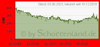 Preistrend für ASUS VG279Q 27 Zoll Full-HD 144Hz IPS Gaming-Monitor