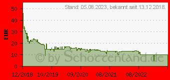 Preistrend für 64GB SanDisk microSDXC für Nintendo Switch