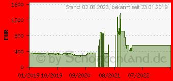 Preistrend für MSI GeForce RTX 2060 VENTUS XS 6G OC (V375-035R)