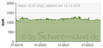 Preistrend für BENQ PD3220U 31,5 Zoll 4K UHD LED-Monitor