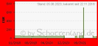 Preistrend für Rollei Actioncam Fun schwarz (40324)