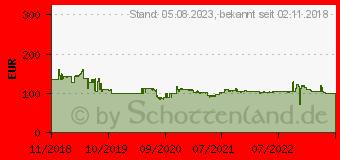 Preistrend für Seagate Game Drive für Xbox SSD