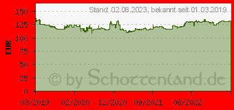 Preistrend für Kleber Dynaxer UHP 255/35R19 96Y