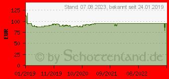 Preistrend für Nokian Wetproof 225/50R16 92W