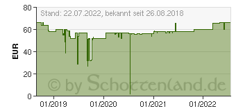 Preistrend für HTC Pro All-In-One Cable Projekt Retail P (99H20520-00)