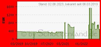Preistrend für Gainward GeForce RTX 2060 Ghost 6GB (426018336-4429)