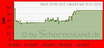 Preistrend für ARCTIC Freezer 34 eSports Rot (ACFRE00056A)