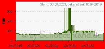 Preistrend für Samsung Galaxy A40