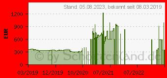 Preistrend für Palit GeForce RTX 2060 Dual (NE62060018J9-1160A)