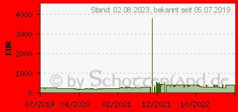 Preistrend für AMD Ryzen 5 3600X Wraith Spire Box (100-100000022BOX)