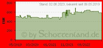 Preistrend für INTELLINET Basic - Schrank - bodenstehend (715430)