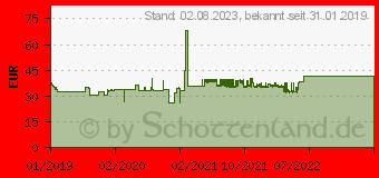 Preistrend für Antec A400 RGB CPU-Kühler (0-761345-10921-5)