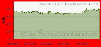 Preistrend für LG BluRay Brenner intern BH16NS55 retail black (BH16NS55.AHLR10B)