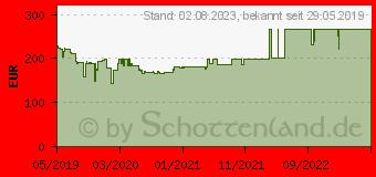 Preistrend für Samsung Curved Monitor C27R502FHU (LC27R502FHUXEN)