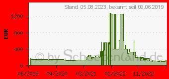 Preistrend für AMD Ryzen 5 3400G