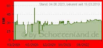 Preistrend für PLANTRONICS EHS-Modul APA-24 für Savi & CS500 Serie (Alcatel) (212539-01)