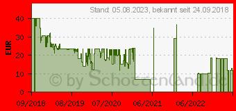 Preistrend für OTTERBOX Symmetry Timeless für Apple iPhone XS Max klar/pink/grün (77-60112)
