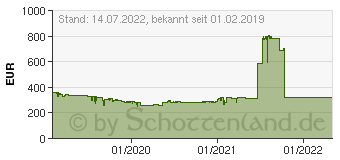 Preistrend für NIKON Coolpix B600 (VQA090EA)